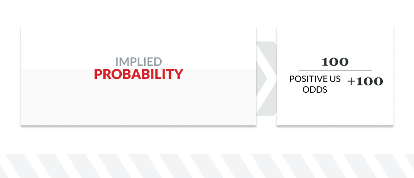 implied probablility graphic 1 ضرایب ورزشی
